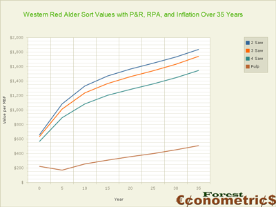 Western Red Alder Price forecasts